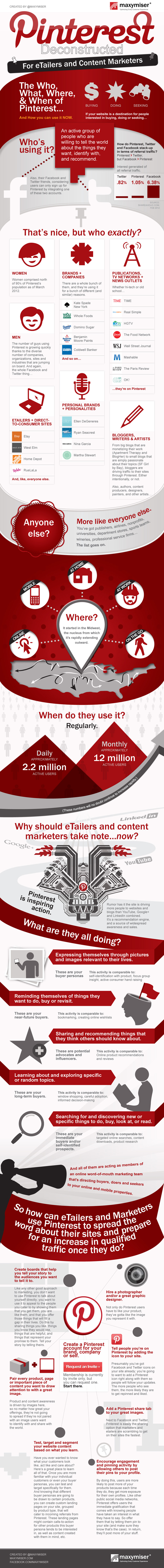 Learn How Pinterest Can Turn Your Brand Red Hot [INFOGRAPHIC]